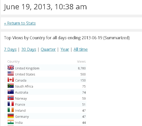 Top ten countries by visitor numbers